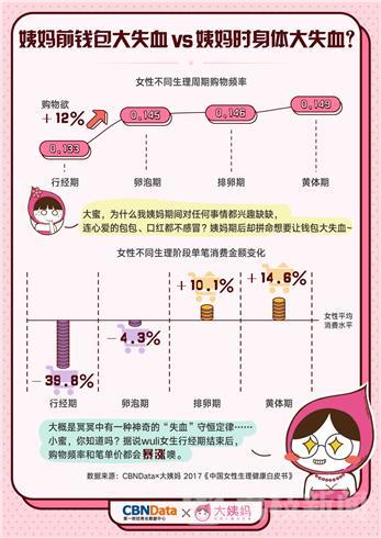 《中国女性生理健康白皮书》发布:95后首次性行为发生年龄提前至17.71周岁