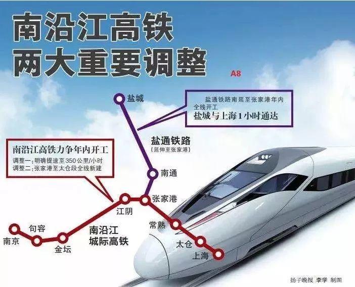 (苏南沿江高铁图)