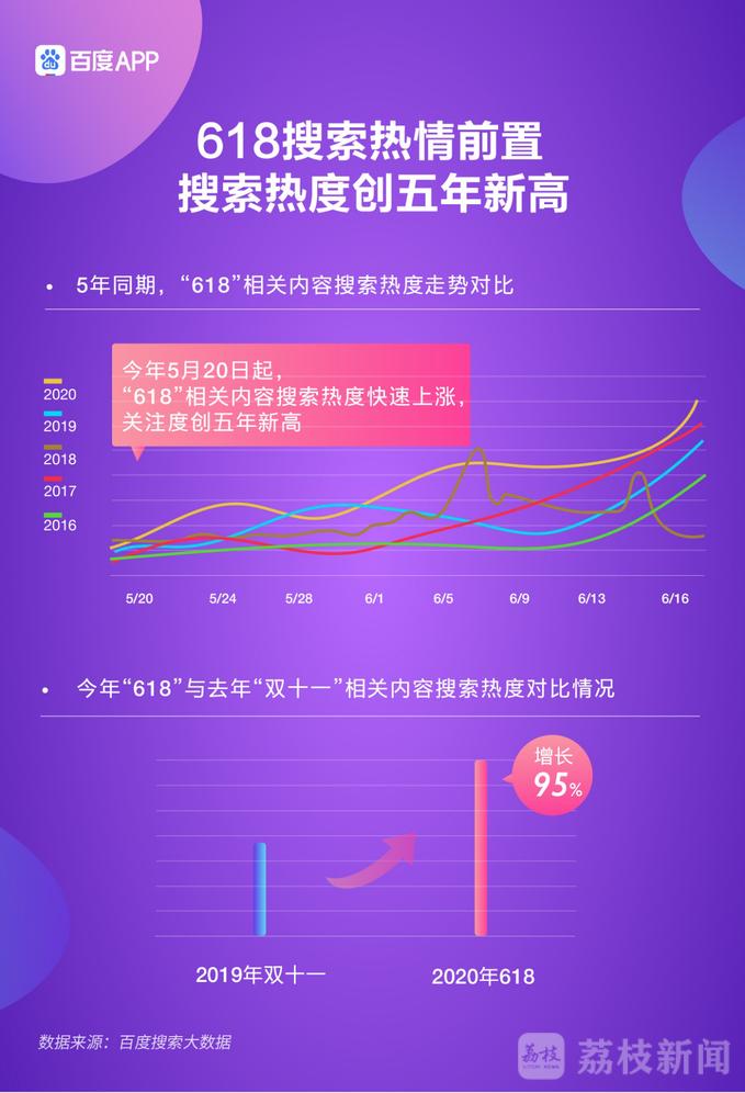 """618背后的""""消费真相"""":男性比女性更关注美容?杭州人精打细算全国第一"""